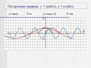 Построение графика y = sin(kx), y = cos(kx) у х 1 -1 -π π y=sin2x T=π y=cos(
