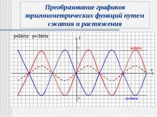 y x 3 -3 y=3sinx y=-3sinx Преобразование графиков тригонометрических функций