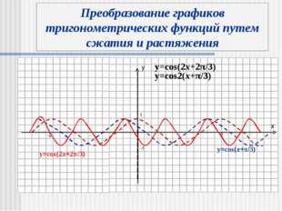 y x y=cos(x+π/3) y=cos(2x+2π/3) y=cos(2x+2π/3) Преобразование графиков тригон