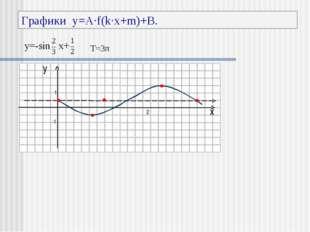Графики y=A·f(k·x+m)+B. y x 1 -1 π 2π T=3π