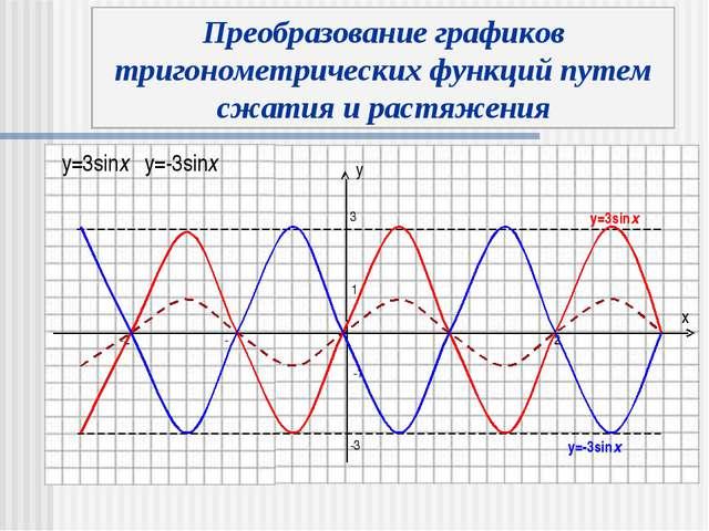 y x 3 -3 y=3sinx y=-3sinx Преобразование графиков тригонометрических функций...