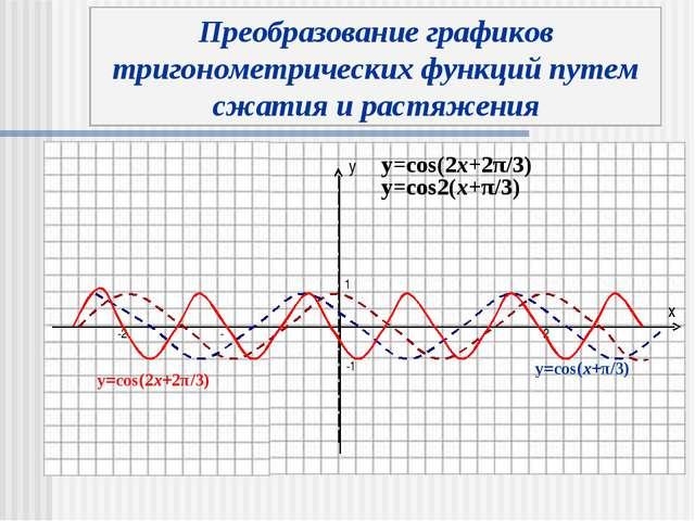 y x y=cos(x+π/3) y=cos(2x+2π/3) y=cos(2x+2π/3) Преобразование графиков тригон...