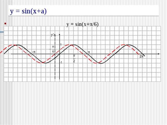 у = sin(x+a) y = sin(x+π/6) 1 -1 π -π 2π