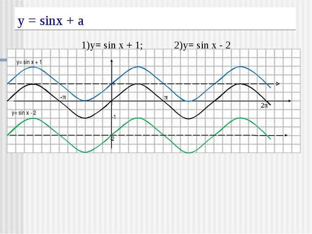 у = sinx + a 1)y= sin x + 1; 2)y= sin x - 2 1 -1 π -π 2π -2 y= sin x + 1 y= s...