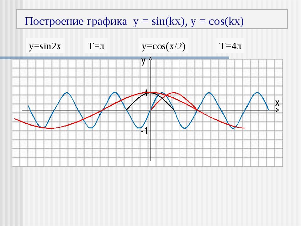 Построение графика y = sin(kx), y = cos(kx) у х 1 -1 -π π y=sin2x T=π y=cos(...