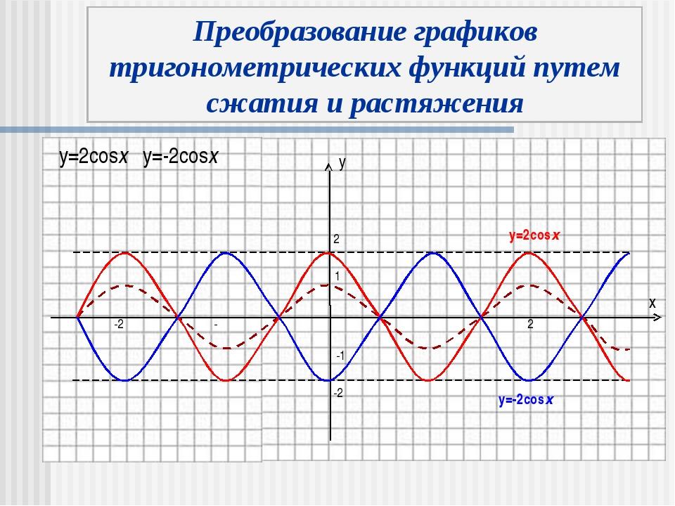y x Преобразование графиков тригонометрических функций путем сжатия и растяже...