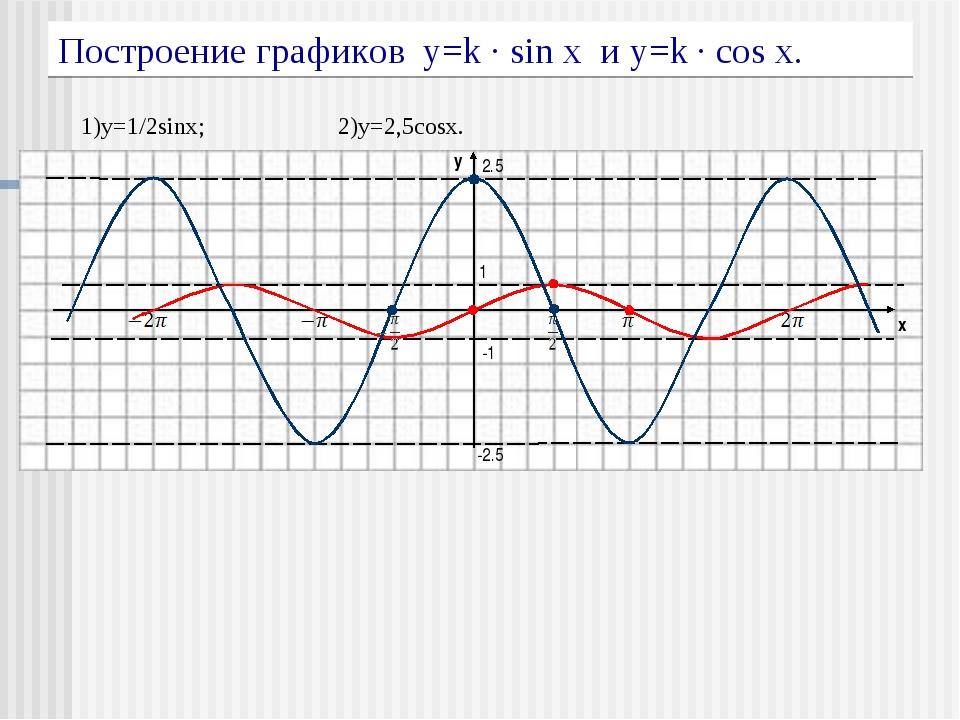 Построение графиков y=k · sin x и y=k · cos x. 1)y=1/2sinx; 2)y=2,5cosx. 1 -1...