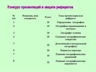 Конкурс презентаций и защита рефератов № п/пФамилия, имя учащегосяКлассТем