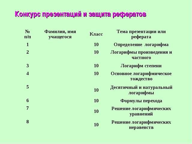 Конкурс презентаций и защита рефератов № п/пФамилия, имя учащегосяКлассТем...