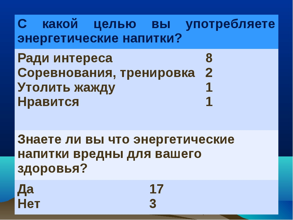 С какой целью вы употребляете энергетические напитки? Ради интереса Соревнов...
