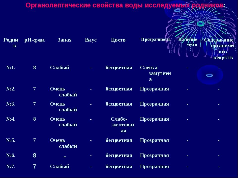 Органолептические свойства воды исследуемых родников: РодникрН-средаЗапахВ...