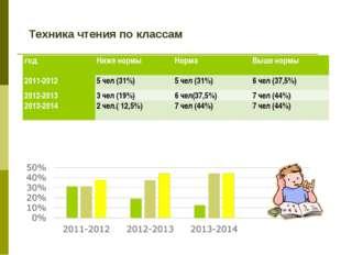 Техника чтения по классам годНиже нормыНормаВыше нормы 2011-20125 чел (3