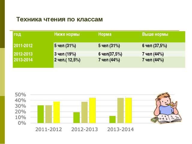 Техника чтения по классам годНиже нормыНормаВыше нормы 2011-20125 чел (3...