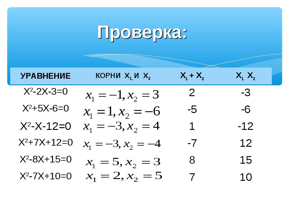 Проверка: УРАВНЕНИЕКОРНИ X1, И X2X1 + X2X1 X2 X2-2X-3=02-3 X2+5X-6=0-...