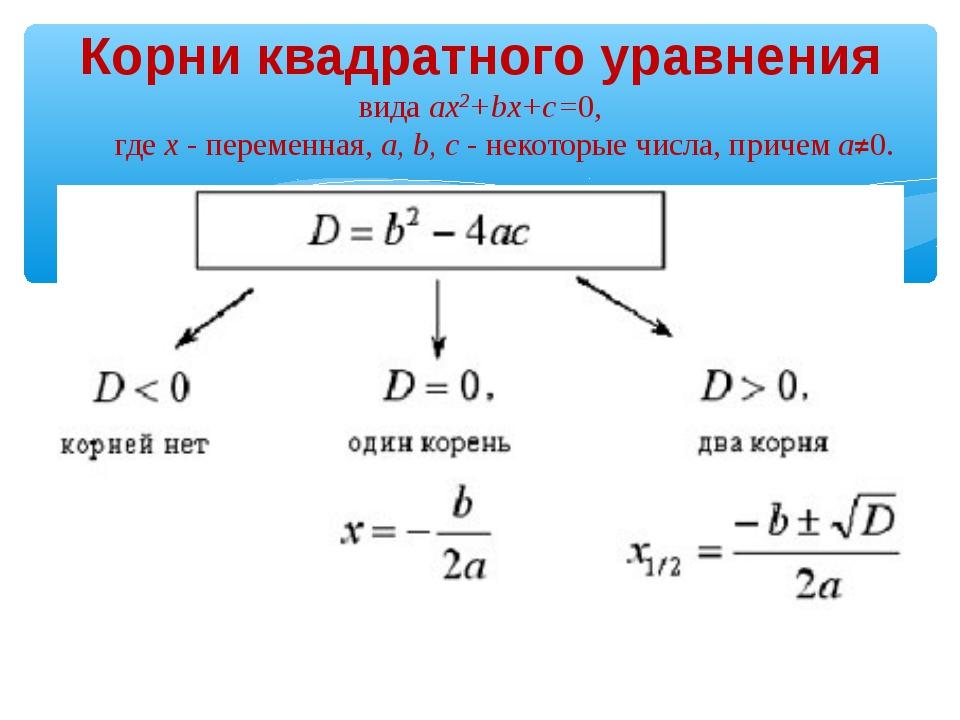 Корни квадратного уравнения вида ax2+bx+c=0, где x - переменная, a, b, c - не...