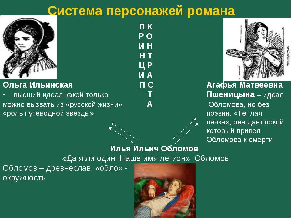 Система персонажей романа П К Р О И Н Н Т Ц Р И А Ольга Ильинская  П С Ага...