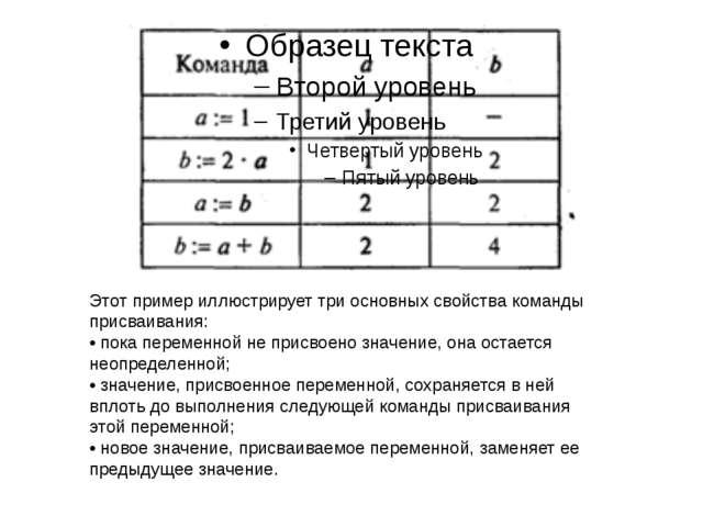 Этот пример иллюстрирует три основных свойства команды присваивания: • пока п...