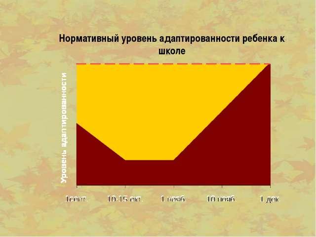 Нормативный уровень адаптированности ребенка к школе