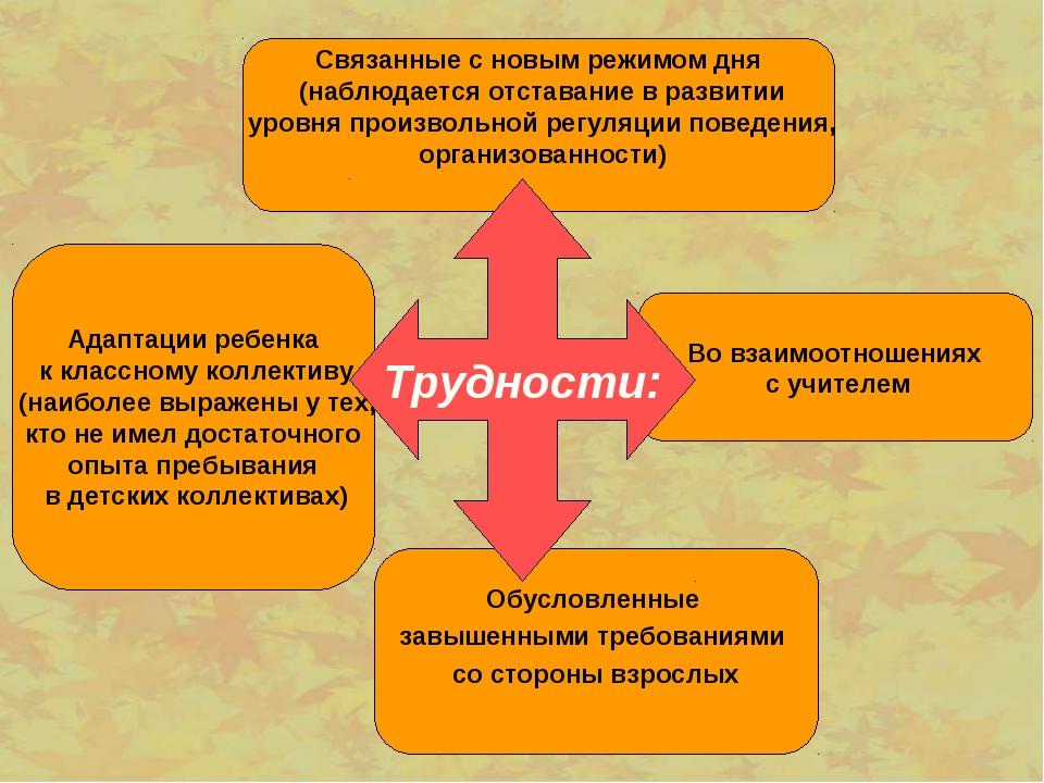 Связанные с новым режимом дня (наблюдается отставание в развитии уровня прои...