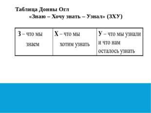 Таблица Донны Огл «Знаю – Хочу знать – Узнал» (ЗХУ)