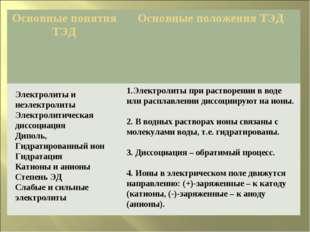 Электролиты и неэлектролиты Электролитическая диссоциация Диполь, Гидратирова