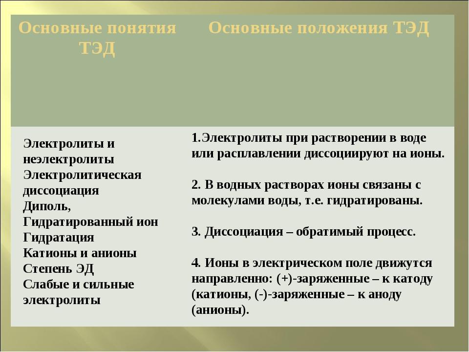 Электролиты и неэлектролиты Электролитическая диссоциация Диполь, Гидратирова...
