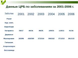 Данные ЦРБ по заболеваниям за 2001-2006 г. Заболев200120022003200420052