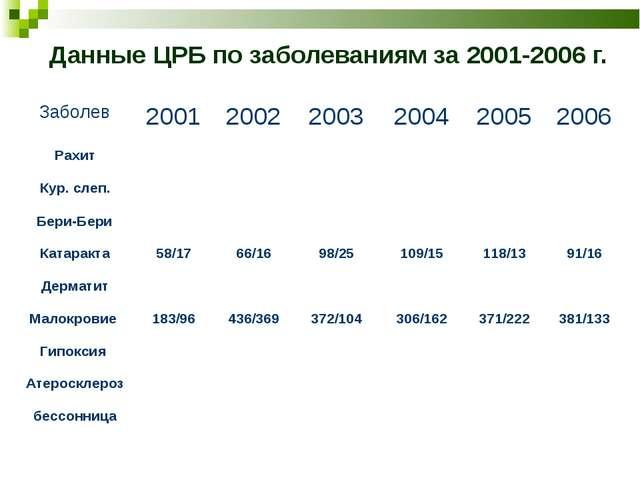 Данные ЦРБ по заболеваниям за 2001-2006 г. Заболев200120022003200420052...