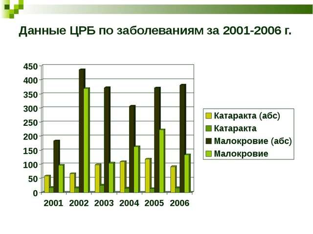 Данные ЦРБ по заболеваниям за 2001-2006 г.