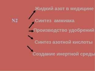 N2 Жидкий азот в медицине Синтез аммиака Производство удобрений Синтез азотно