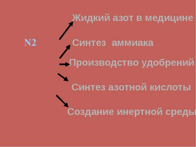 N2 Жидкий азот в медицине Синтез аммиака Производство удобрений Синтез азотно...