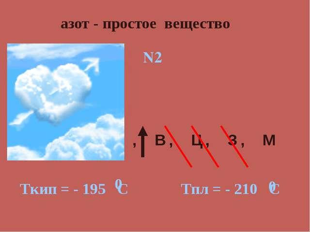 азот - простое вещество , В, Ц, З, М N2 Ткип = - 195 С Тпл = - 210 С 0 0