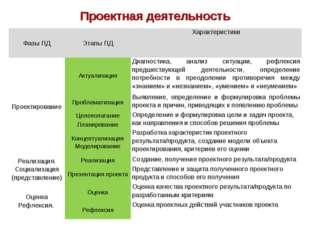 Проектная деятельность Фазы ПДЭтапы ПДХарактеристики ПроектированиеАктуали