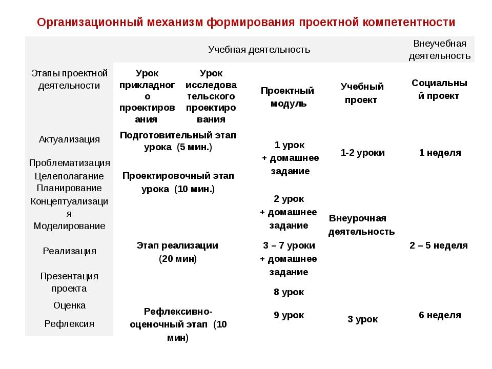Организационный механизм формирования проектной компетентности Подготовитель...