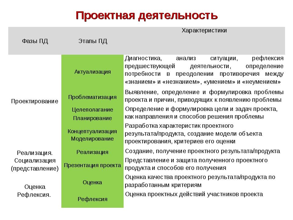 Проектная деятельность Фазы ПДЭтапы ПДХарактеристики ПроектированиеАктуали...