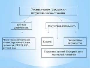 Формирование гражданско-патриотического сознания Урочная деятельность Внеуро
