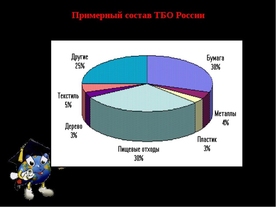 Примерный состав ТБО России