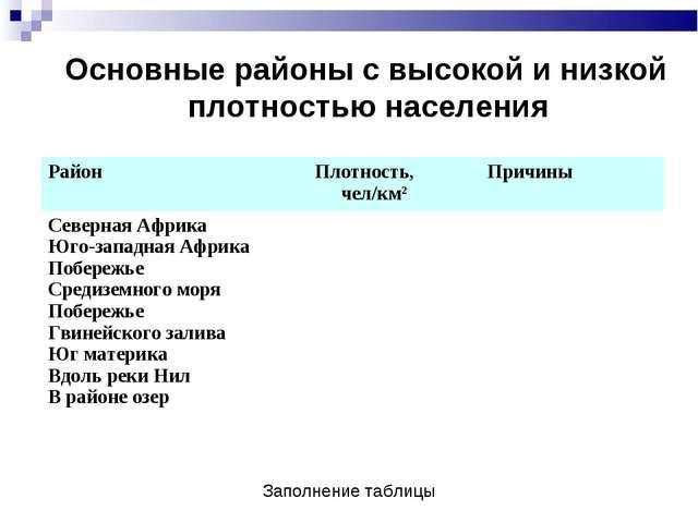 Основные районы с высокой и низкой плотностью населения Заполнение таблицы Ра...