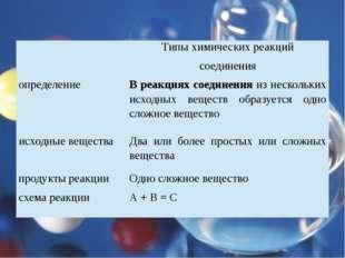 Типы химических реакций соединения определение В реакциях соединенияиз неско