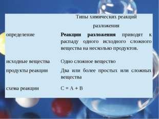 Типы химических реакций разложения определение Реакции разложенияприводят к