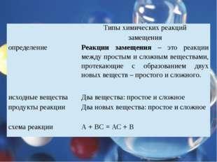 Типы химических реакций замещения определение Реакции замещения –это реакции