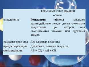 Типы химических реакций обмена определение Реакциями обменаназывают взаимоде