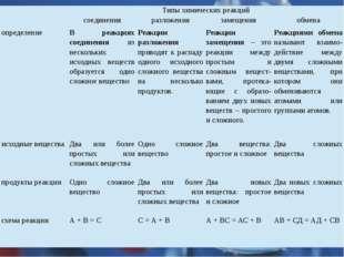 Типы химических реакций соединения разложения замещения обмена определение В