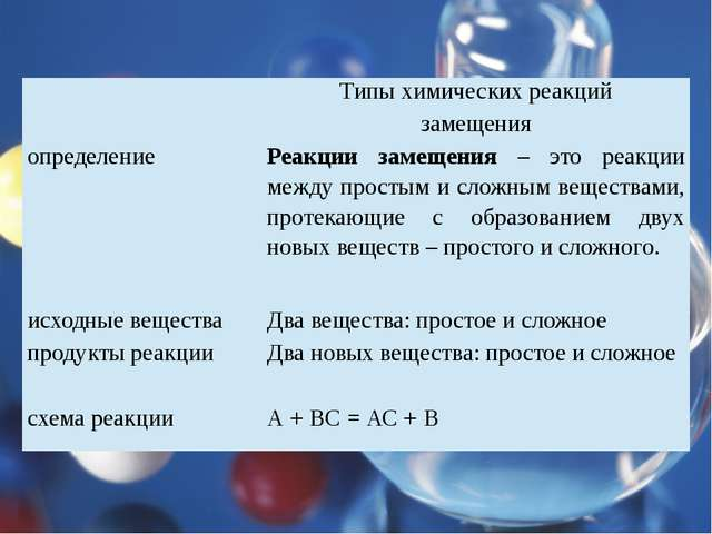 Типы химических реакций замещения определение Реакции замещения –это реакции...