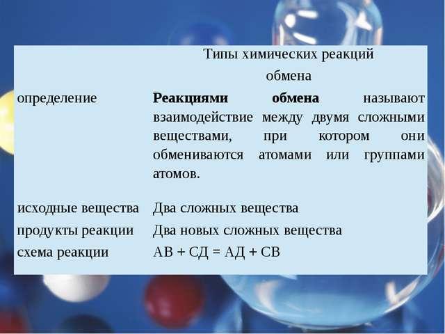 Типы химических реакций обмена определение Реакциями обменаназывают взаимоде...