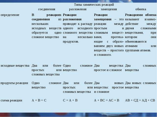 Типы химических реакций соединения разложения замещения обмена определение В...