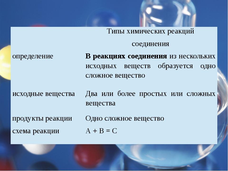 Типы химических реакций соединения определение В реакциях соединенияиз неско...
