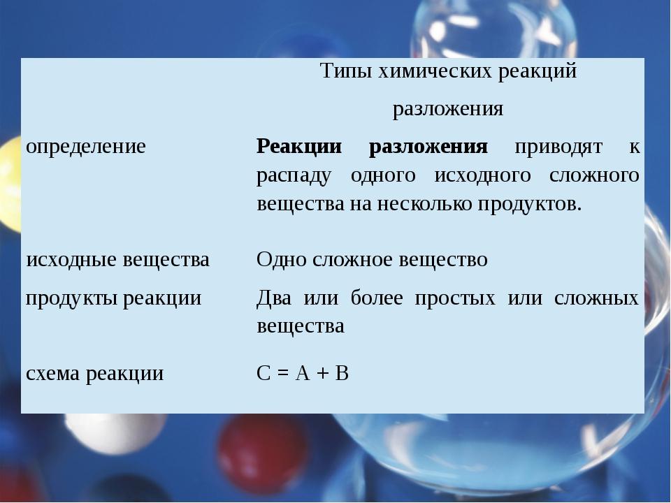 Типы химических реакций разложения определение Реакции разложенияприводят к...