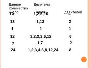 Данное Делители Количество число числа делителей 10 1,2,5,10 4 13 1,13 2 1 1