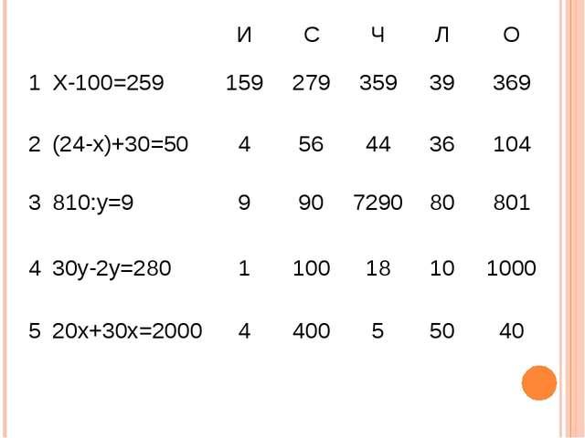 ИСЧЛО 1Х-100=25915927935939369 2(24-х)+30=504564436104 381...